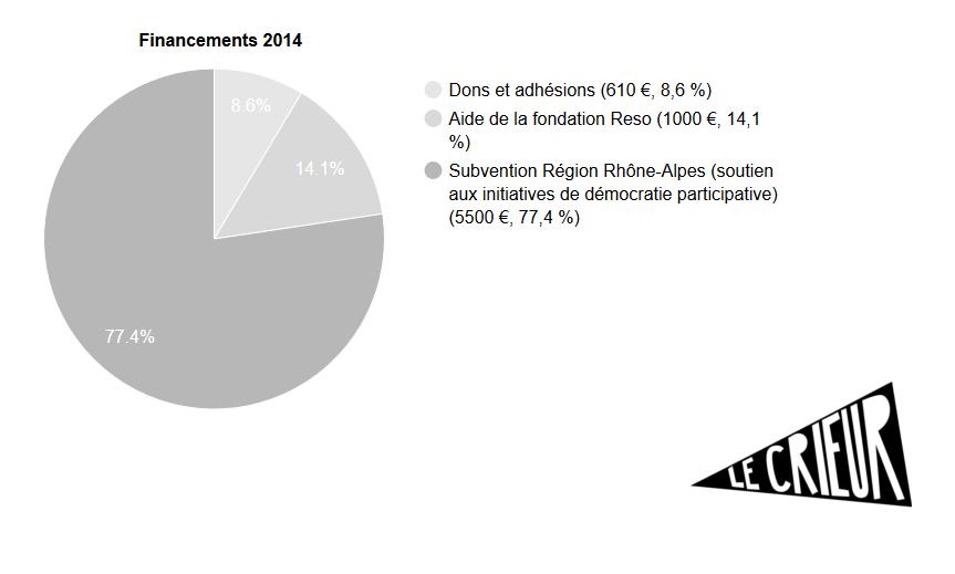 Financements_2014