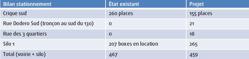 L'évolution du nombre de places présentée par la Métro (document : La Métro)